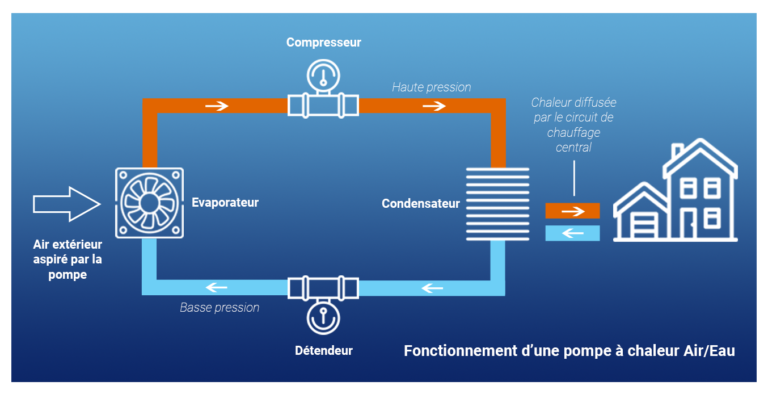 Schéma de fonctionnement d'une pompe à chaleur